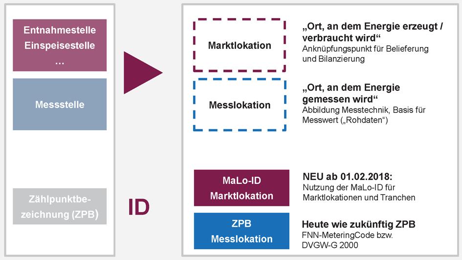 Grafik MaLo-ID und MeLo-ID, QUELLE: BDEW Bundesverband der Energie- und Wasserwirtschaft e.V.
