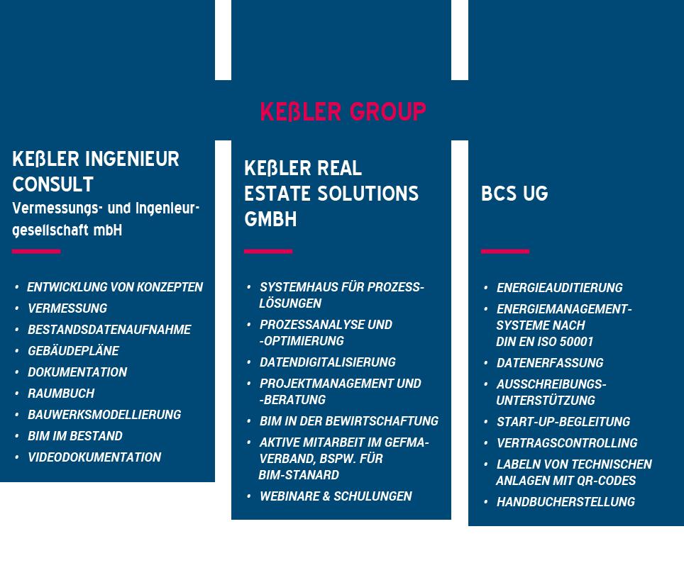 Grafik Arbeitsfelder der Kessler Group