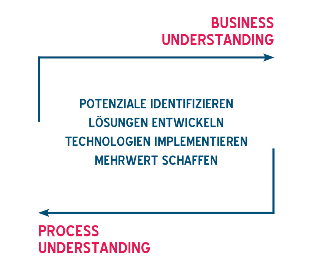 Grafik Business & Process Understanding