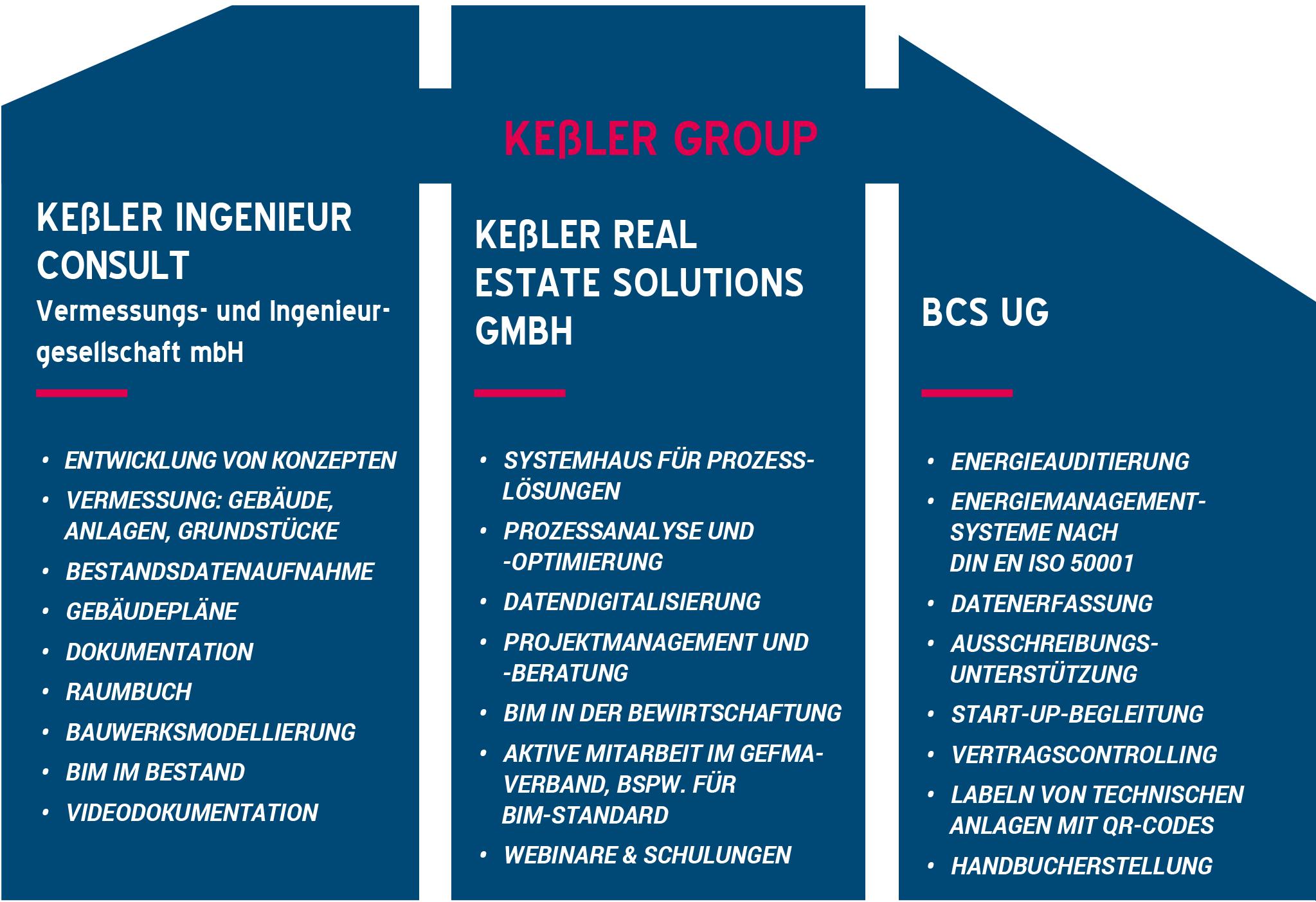 Grafik Portfolio der Kessler Group