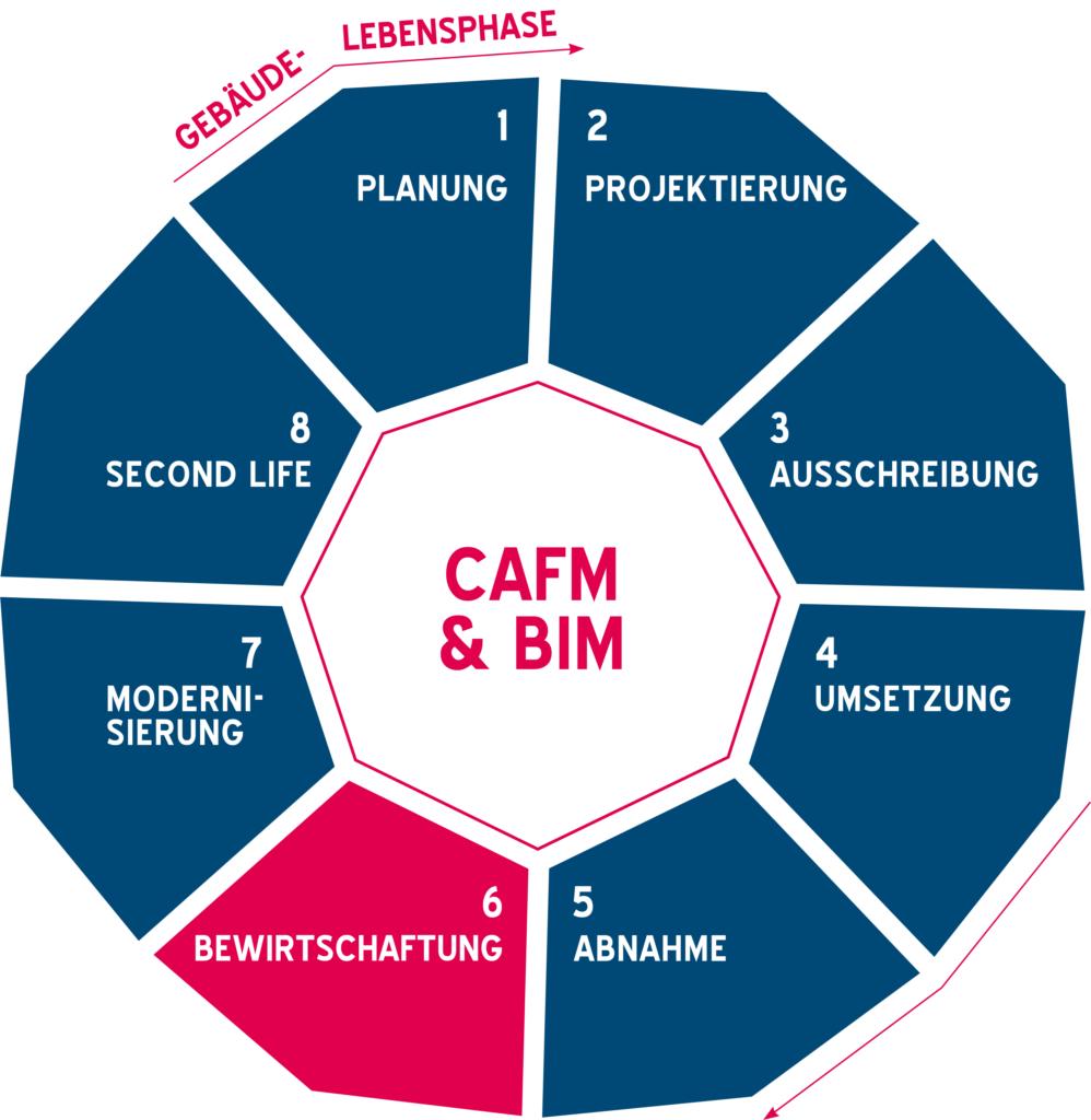 Grafik BIM-Lebenszyklus mit CAFM über die Gebäudelebensphasen hinweg