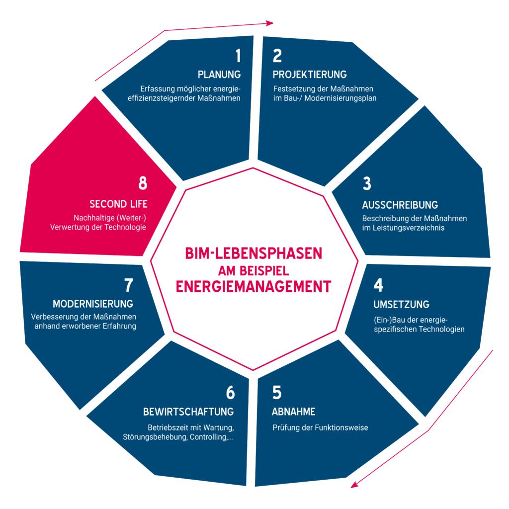 Grafik BIM-Lebenszyklus am Beispiel Energiemanagement