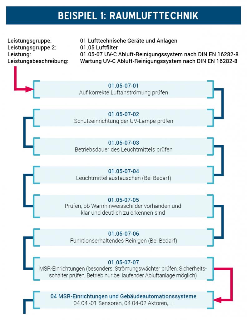 VDMA-Einheitsblatt Beispiel-Ablauf Raumlufttechnik 01.05-07 (png)