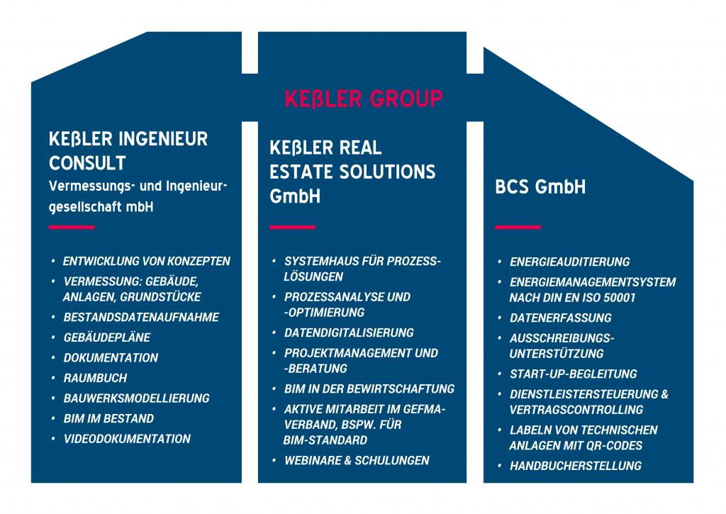 Grafik Portfolio der Kessler Group (png)