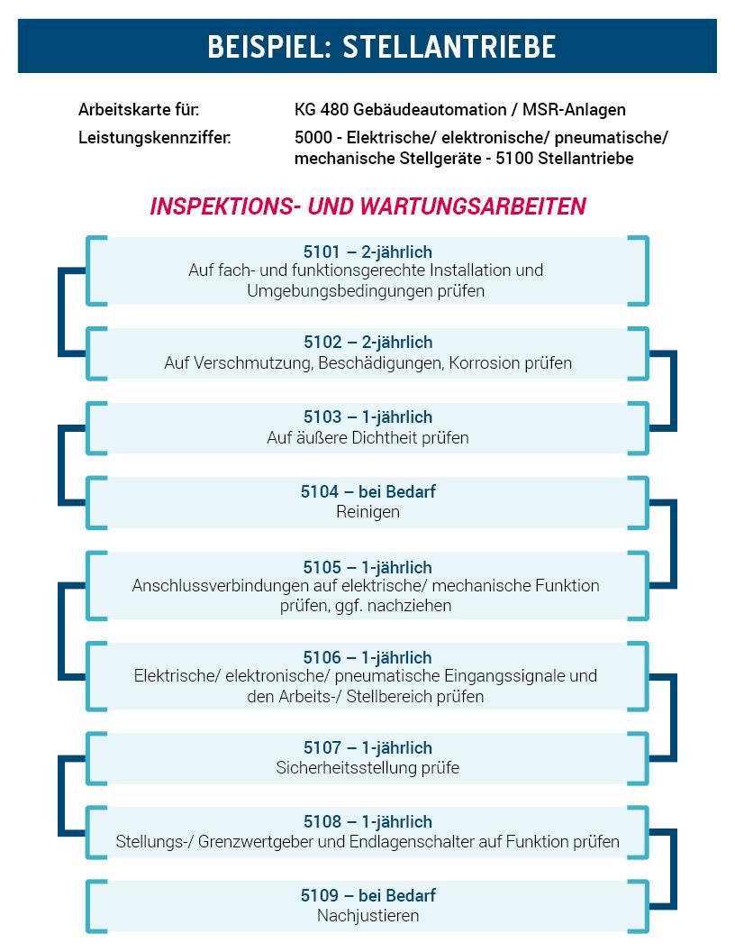 Ablaufbeispiel AMEV-Leistungskatalog Wartung 2018 - KH 480 - Stellantriebe