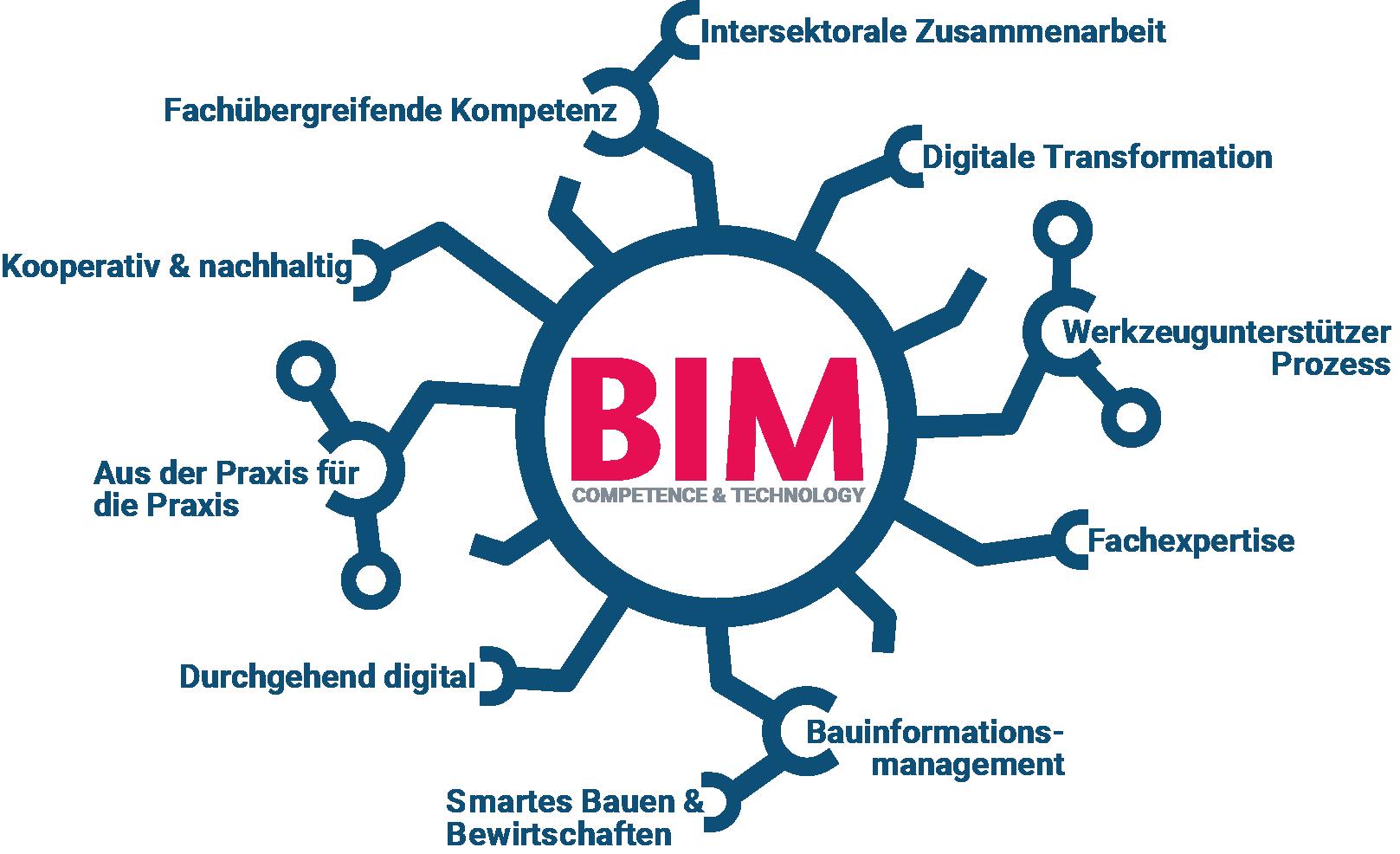 Logo BIM-Netzwerk mit Schlagworten